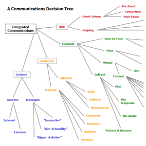Communications Decision Tree